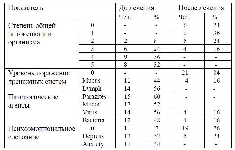 Оценка эффективности лечения с использованием диагностического тестирования методом прикладной кинезиологии